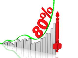График роста 80%