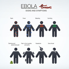 Ebola - Signs and symptoms