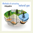 Diagram showing  conventional and unconventional natural gas - 72460467