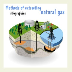 Diagram showing  conventional and unconventional natural gas