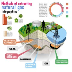 Shale gas. schematic geology of natural gas resources.