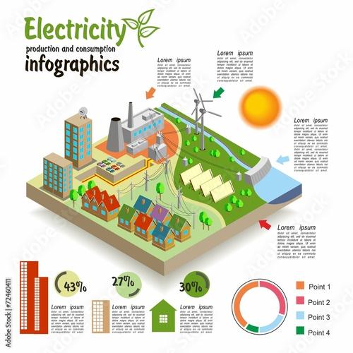 Izometryczny krajobraz. Produkcja i zużycie energii elektrycznej.