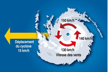 Cyclone - Vitesse des vents F