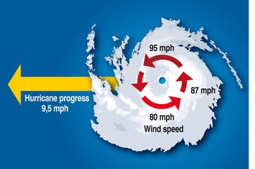 Cyclone - Vitesse des vents GB