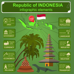 Indonesia  infographics, statistical data, sights.