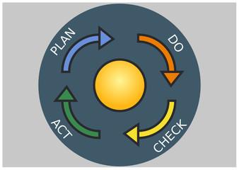 Demingkreis - PDCA - Zyklus - KVP