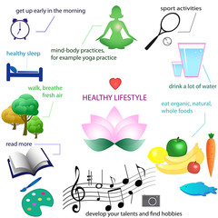 physical and mental health infographic:activity, nutrition, rest