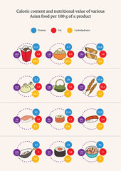 Nutrition value of various asian food products, infographics, ve