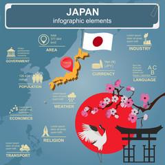 Japan  infographics, statistical data, sights