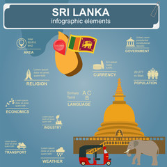 Sri Lanka  infographics, statistical data, sights