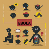 Signs and symptoms of Ebola infographic poster