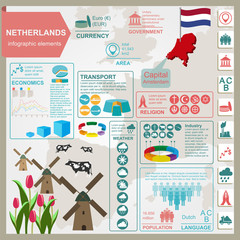 Netherlands infographics, statistical data, sights.