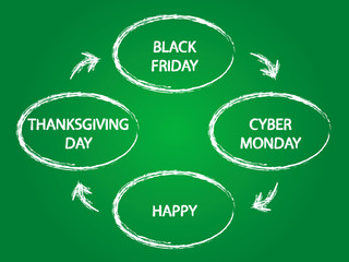 thanksgiving day black friday cyber monday
