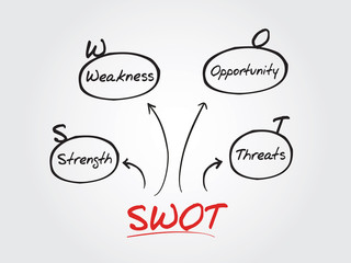 Hand drawn vector SWOT analysis diagram, chart shapes