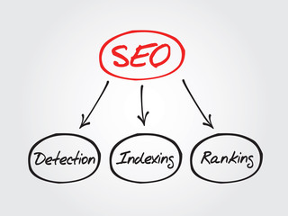 Hand drawn Components of SEO. Diagram shapes