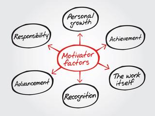 Hand drawn Motivator factors diagram, chart shapes