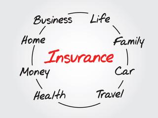 Circular Insurance Vector Concept