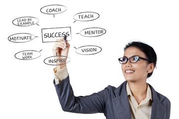 Businesswoman writing a business concept