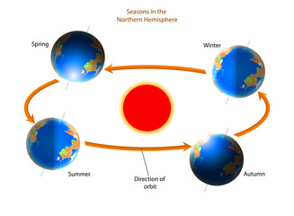Cycle of seasons