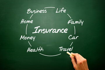 Family life insurance, services, policy and supporting concepts