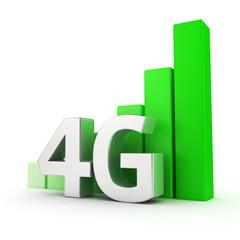 Growing of 4G