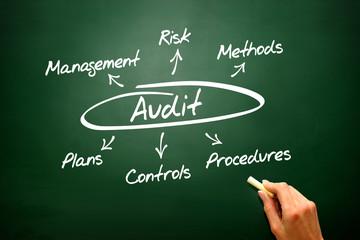 Audit concept on blackboard, diagram, presentation background