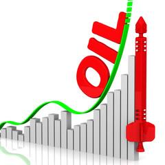 Рост цен на нефть (oil)