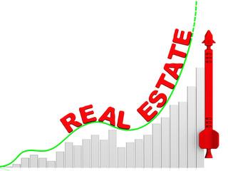 Рост цен на недвижимость (real estate)