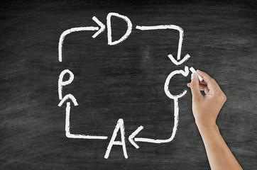 handwriting PDCA concept