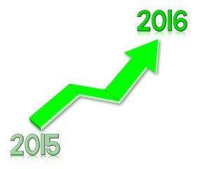 Growth 2015-2016