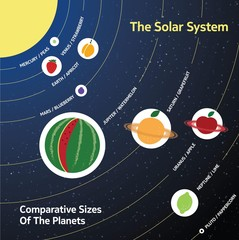Solar system. Comparative sizes of the planets relative to fruit