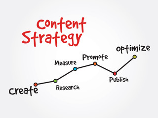 Handwriting timeline of Content Strategy vector concept, diagram