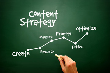 Handwriting of Content Strategy concept on blackboard
