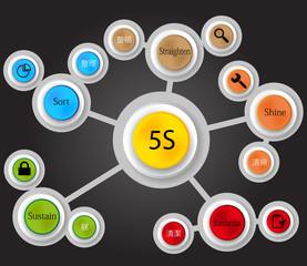 5S method infographic