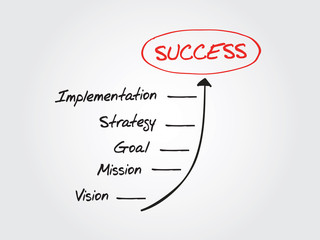 Business Steps to Success vector concept, diagram, chart