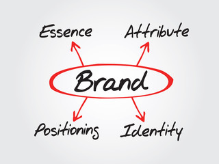 BRAND vector concept, essence, attribute, positioning, identity