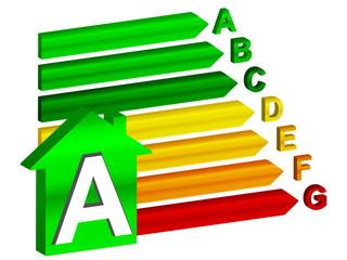 energy efficiency A