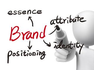 brand concept written by 3d man