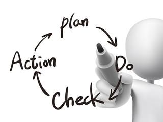 business process PDCA written by 3d man