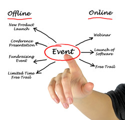 Organiaztion of an event