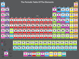 Detailed periodic table of elements poster