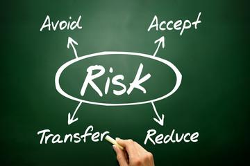 Risk management concept, business strategy on blackboard