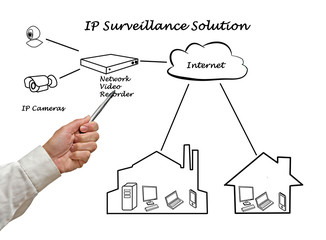 Surveillance Solution