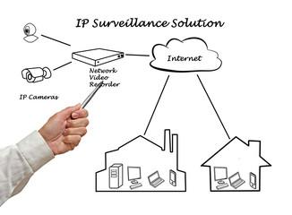Surveillance Solution
