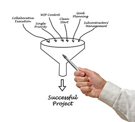 Successful Project