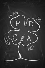 Plan do check act pdca clover