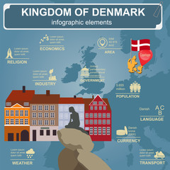 Denmark  infographics, statistical data, sights