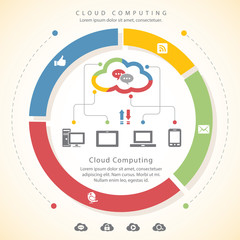 Cloud computing and social networking