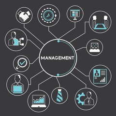 management and corporation concept