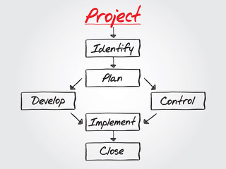 PROJECT flow chart vector concept, business strategy